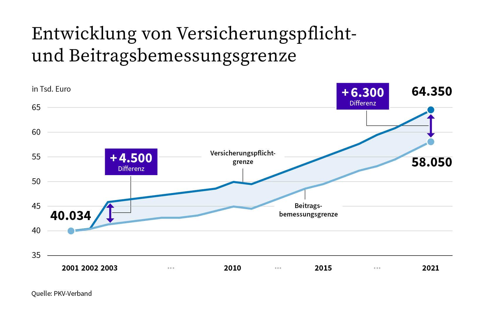 Versicherungspflichtgrenze steigt 2021 um 3 Prozent ...